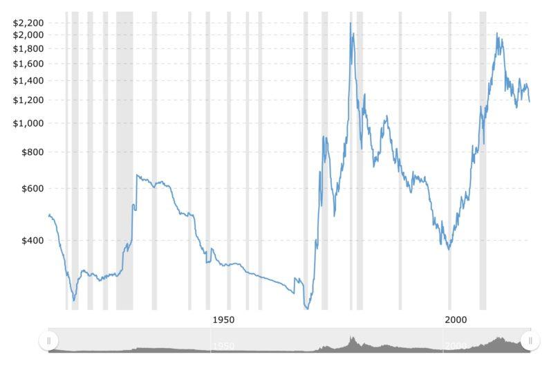 Quotazione oro, quali sono le previsioni per il 2017 - Compro Oro a ...